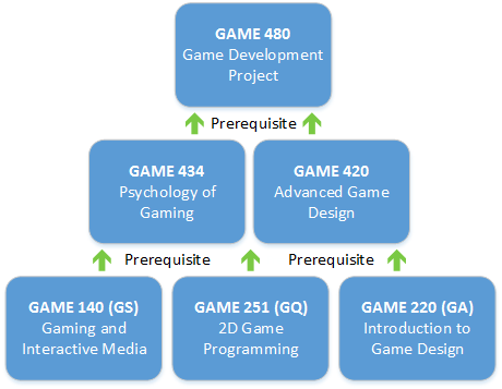 A visual representation of the course path necessary to earn the Game Development minor