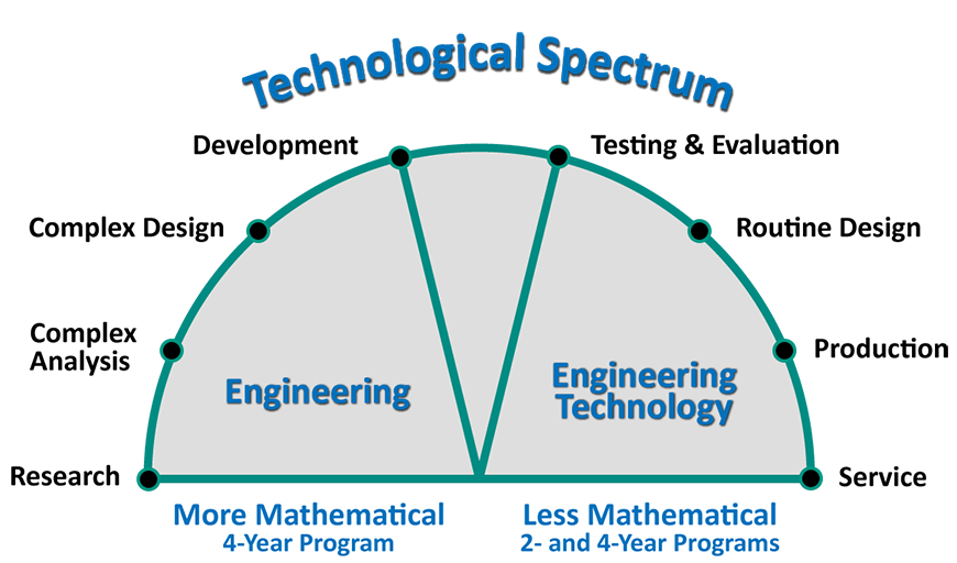 The continuum of activities associated with Electrical Engineering professions, ranging from less mathematical to more mathematical. Engineering Technology includes Service, Production, Routine Design, and Testing & Evaluation. Engineering involves Development, Complex Design, Complex Analysis, and Research.